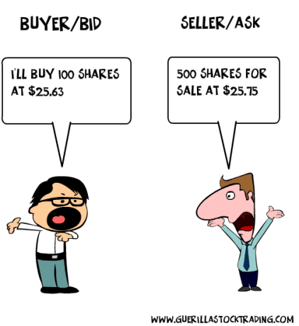 Level Ii Trading Using Level Ii Quotes For Maximum Profit