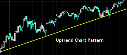 An uptrend is a sequence of higher lows and higher highs.