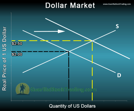currency-supply-demand-us-dollar