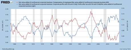 wages-corporate-profits-chart