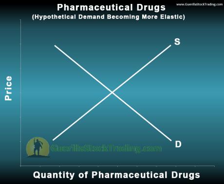pharmaceutical-drugs-elastic-supply-demand