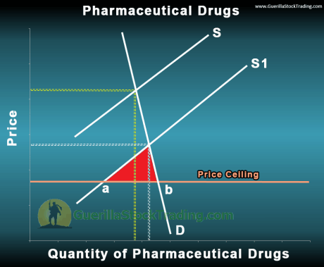 pharmaceutical-drugs-price-ceiling