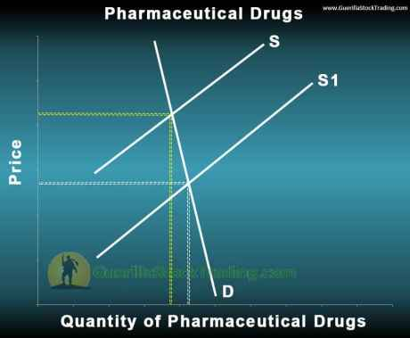 pharmaceutical-drugs-supply-and-demand-graph-2