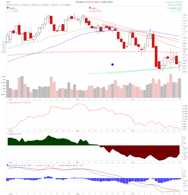 CCI stock chart oversold but not large players volume yet.
