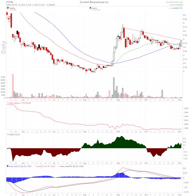 EVFM stock chart