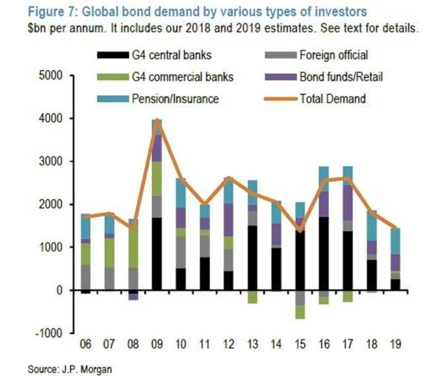 Global bond demand chart