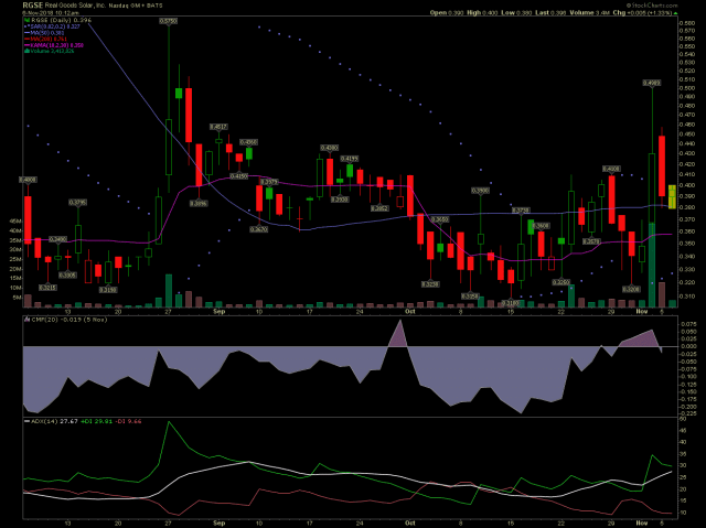 RGSE stock chart with rising money flow.