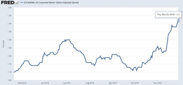 Treasury bonds are taking money away from the corporate bond market. This is known as the crowing out effect.