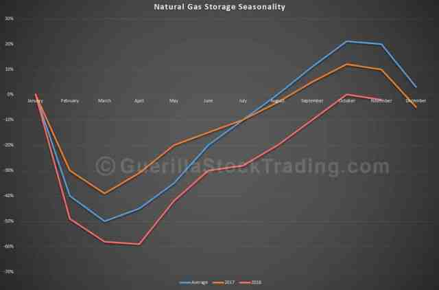 Natural Gas Storage Seasonality Trend