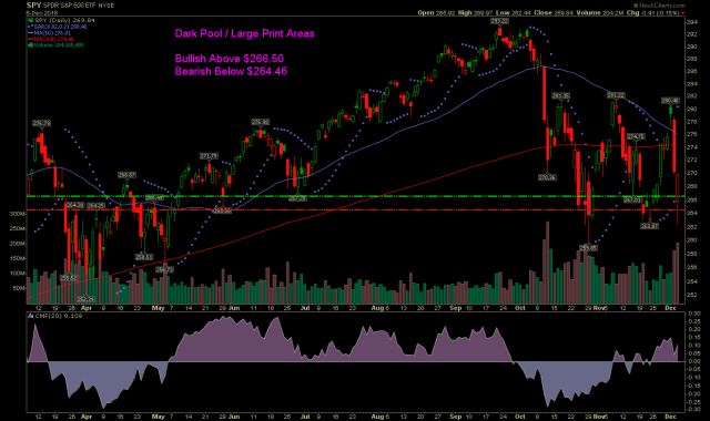 SPY stock chart with dark pool levels on December 6 2018