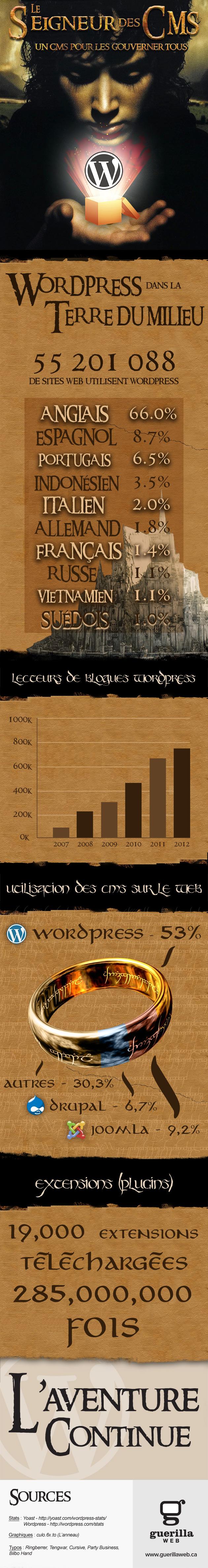 Statistiques du CMS WordPress - Infographie