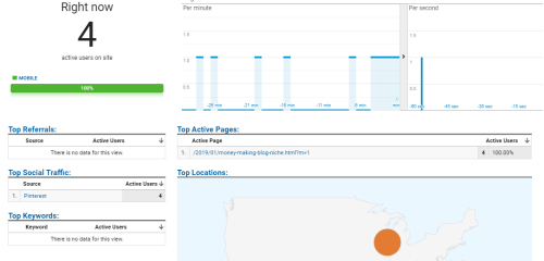 Google analytics blogging tool