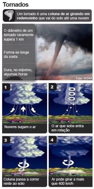 Tornado Brasília - Guia BSB.net
