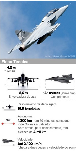 Brasil compra 36 aviões caças da Saab - Guia BSB.net