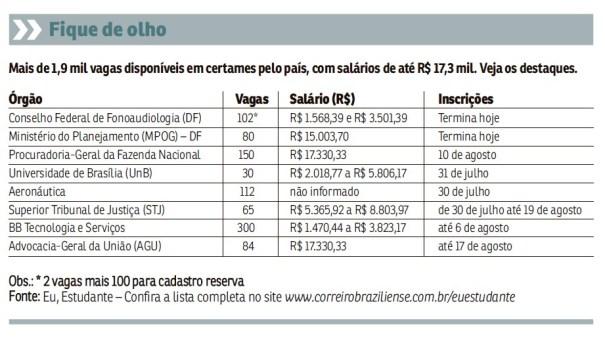 Concursos públicos oferecem 1,9 mil vagas com salários de até R$ 17,3 mil - Gráfico: Correioweb