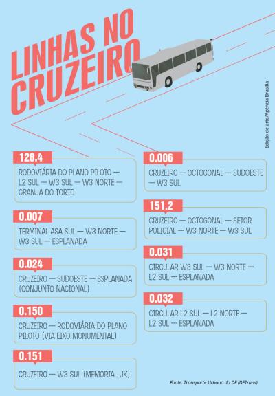 linhas_no_cruzeiro