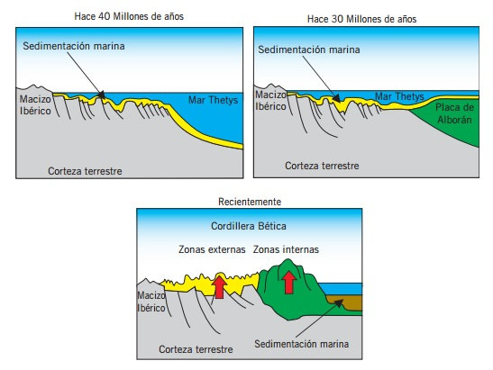 Setenil de las Bodegas - Formación del karst subbético (7)