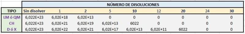 Museo de la Homeopatía - Número de moléculas de tintura madre que quedarían en cada tipo de disolución homeopática.