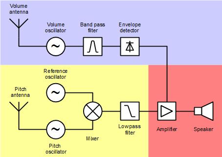 Exposición Theremin - Esquema electrónico de un Theremín. La frecuencia de la antena de sonido es fija, mientras que la del tono varía al acercar la mano (1).