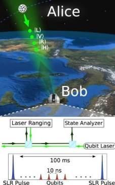 010150140702-transmissao-quantica-via-satelite