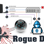 Ataque man-in-the-middle – Rogue DHCP