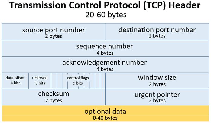 Cabeçalho TCP