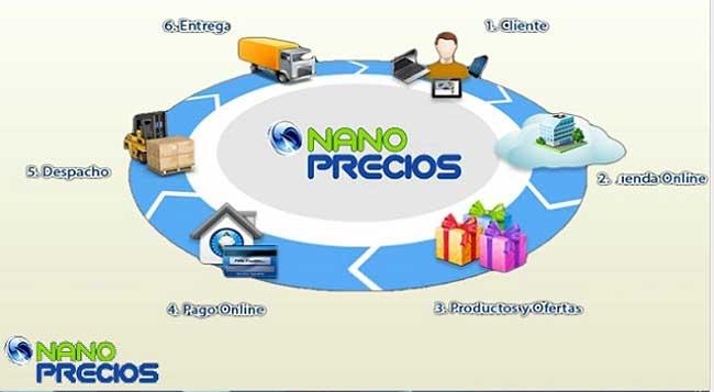 Comprar tecnología en Nanoprecios