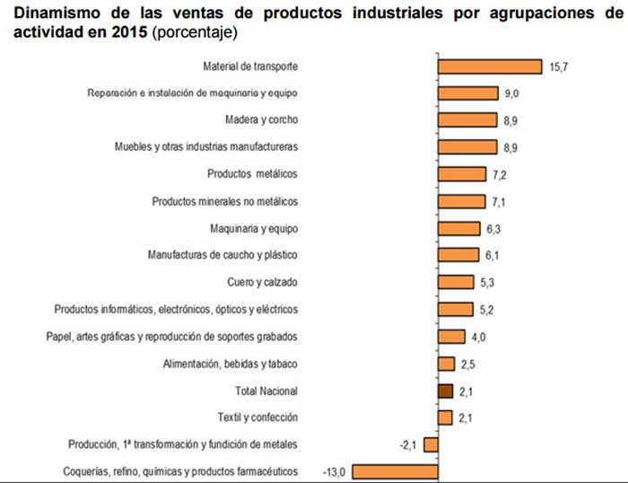Venta de productos industriales 2015