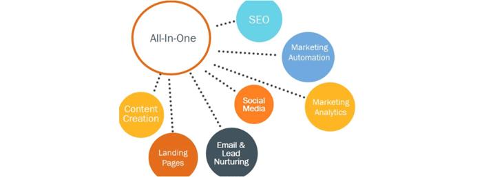 Marketing automatization