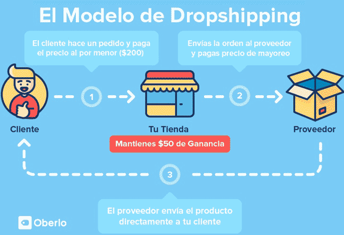 Dropshipping con AliExpress