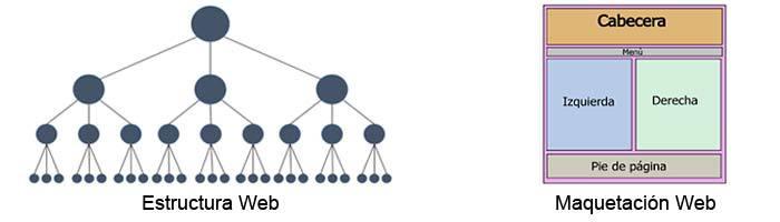Estructura maquetación web