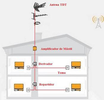 Instalación TDT