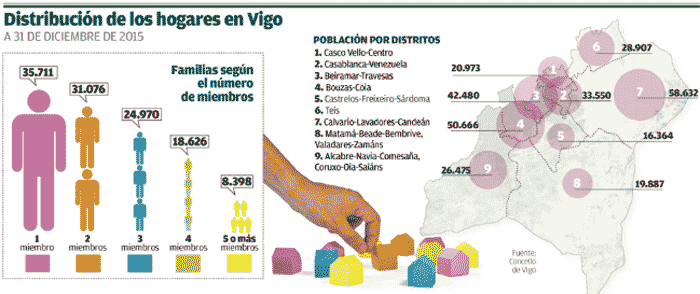 Número de hogares en Vigo