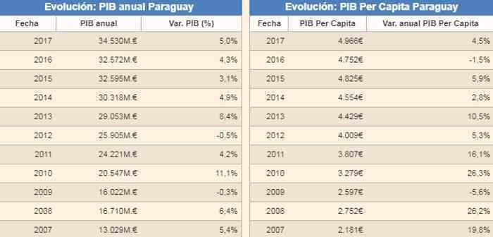 Situación económica de Paraguay