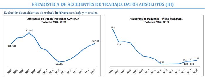 Accidentes de trabajo España 2018