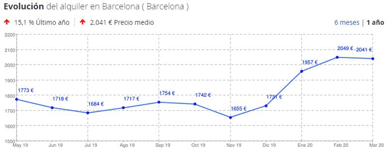 Precios medios alquiler Barcelona