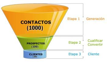 Email marketing embudo ventas