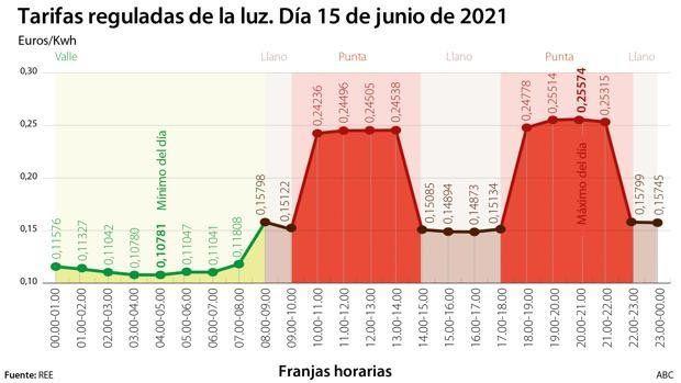 Precios kilovatio hora España 2021
