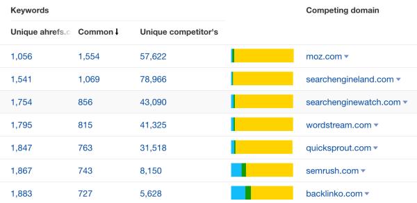 rapports sites concurrents ahrefs