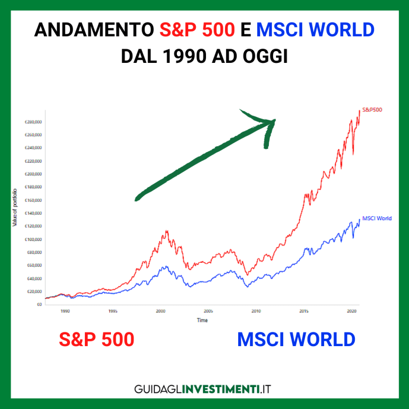 S&P 500 vs MSCI World - ETF cosa sono - guidaglinvestimenti.it