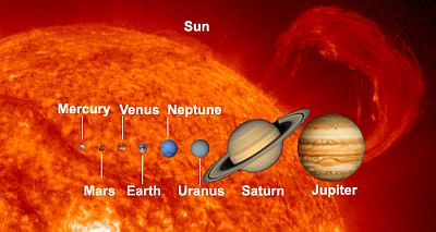 Our Solar System - the eight main planets plus all the ...