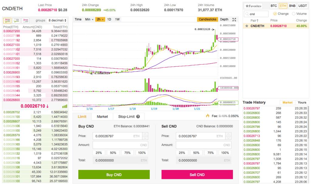 how to buy cindicator cnd on binance