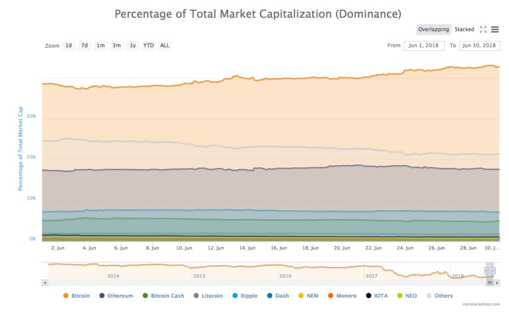 news june 2018 total market capitalization top coins