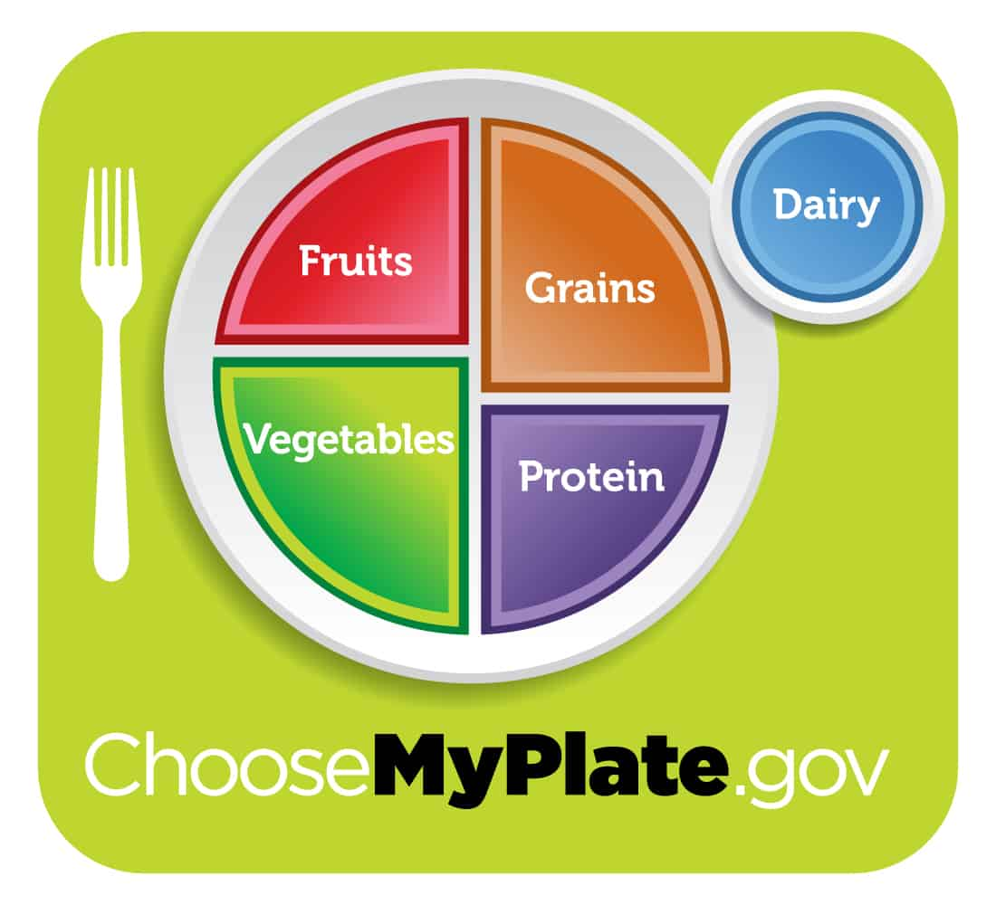 Myplate The New Food Pyramid