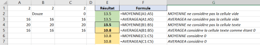 AVERAGEA vs MOYENNE Excel - Exemple