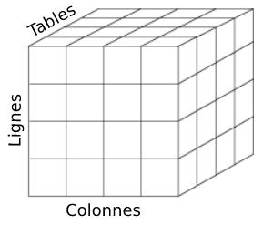 Données à 3 Dimensions