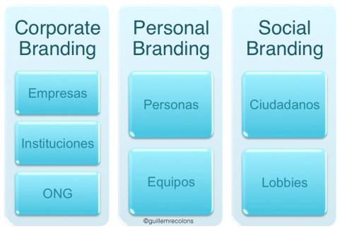branding_guillemrecolons