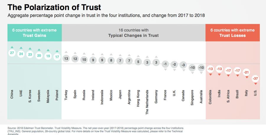 La polarització de la confiança al món