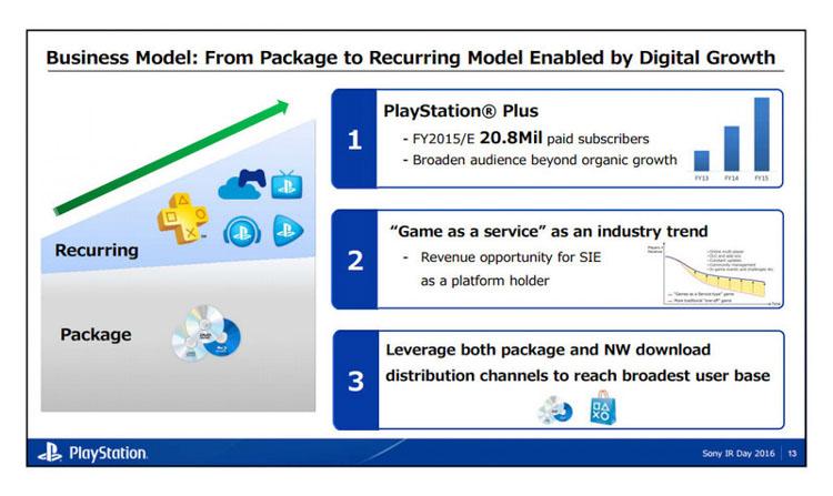 Sony saca pecho con PlayStation Plus