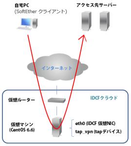 IDCFクラウドでSoftEther イメージ図